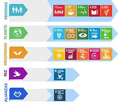#ODS: El enfoque de las 5 P