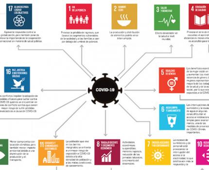 El impacto del COVID-19 sobre la Agenda 2030