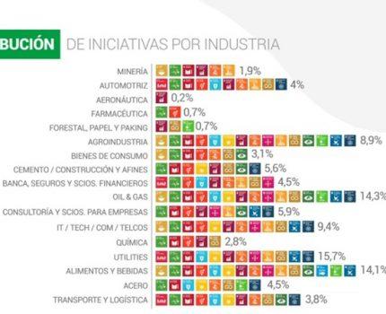 Vinculando al sector privado con los Objetivos de Desarrollo Sostenible